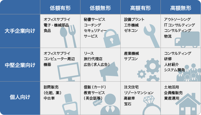 営業パターン